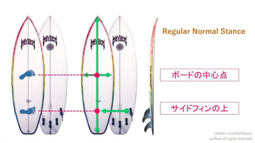 サーフィンの正しいスタンス・立ち方の位置