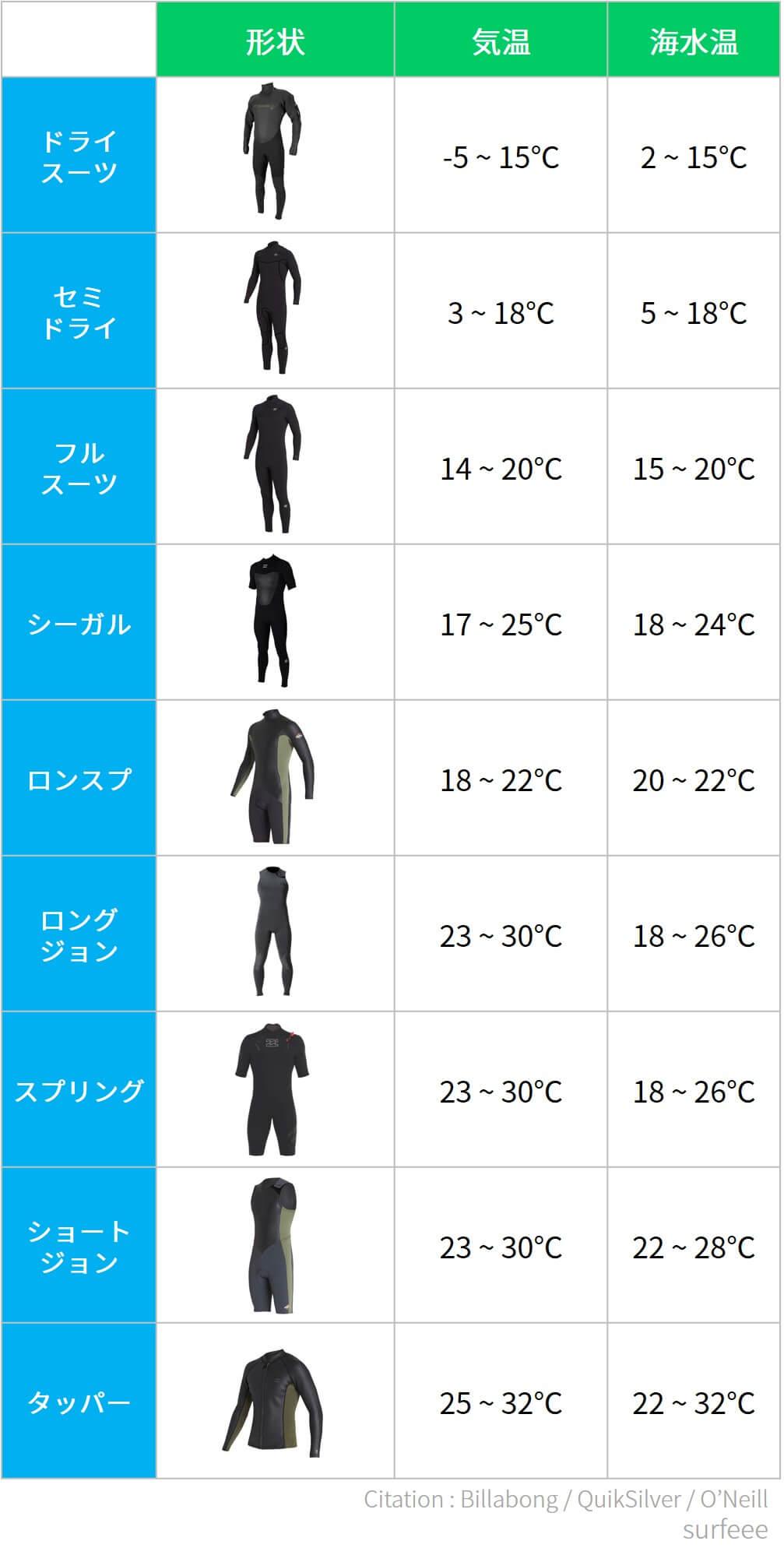ウェットスーツと気温・海水温のマッピング
